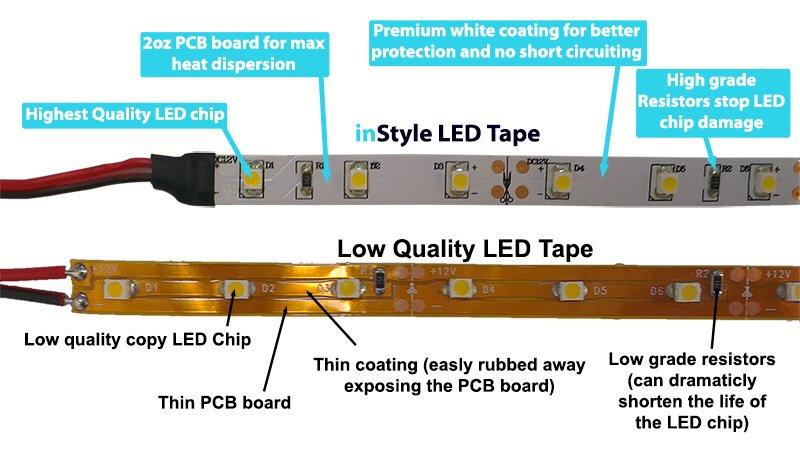 innovative design 35023 15609 High quality LED Tape vs Low quality LED Tape - InStyle LED