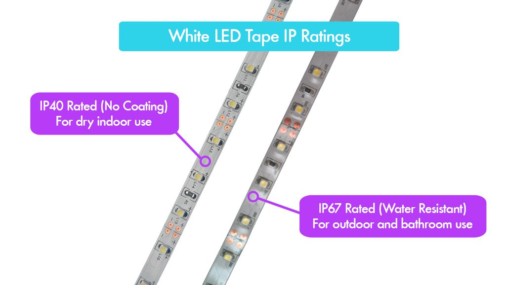 A choice of IP ratings for your LED tape