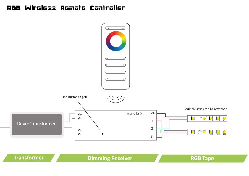 Wireless    RGB    controller for InStyle LED tapes   single zone