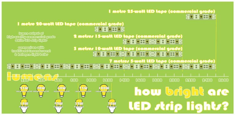 How bright are LED strip lights - comparing brightness by lumens output