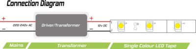 Transformer and LED Tape Wiring Diagram