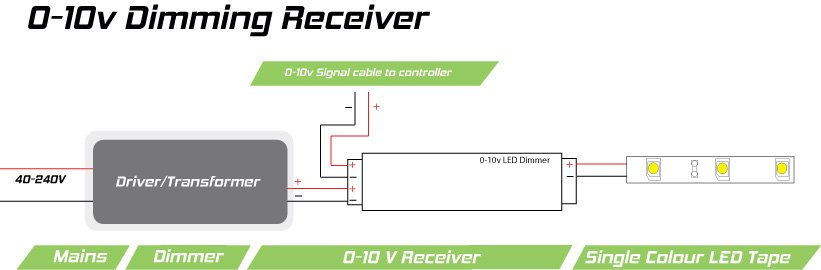 0-10v Dimmer-Receiver Module for LEDs | 8-amp, single-channel on