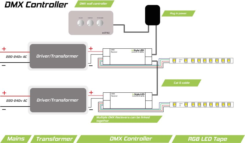 DMX wall controller wiring diagram for LED strip lights