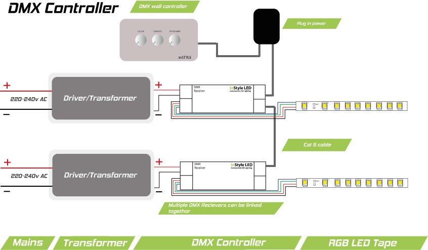 Rgb Dmx Wall Controller