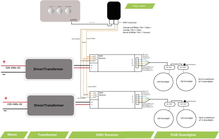 dmxreceiverwithleddownightJPG rgb led downlight uk made high power instyle led downlight wiring diagram at n-0.co