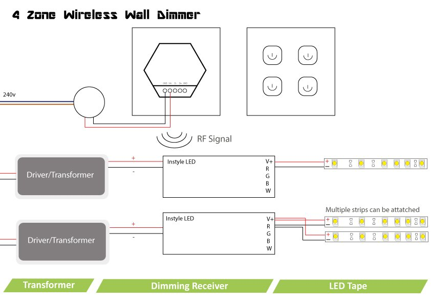 4-Zone Wireless Wall Dimmer for InStyle LED strip lighting on