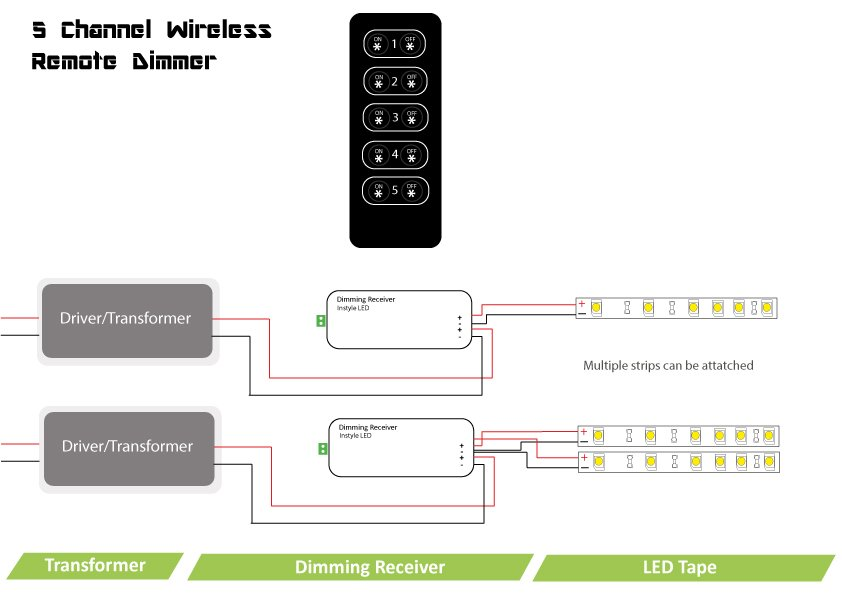 channel wireless remote dimmer for instyle led tape wiring diagram