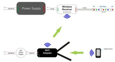 Connections for your LED wifi adaptor/receiver