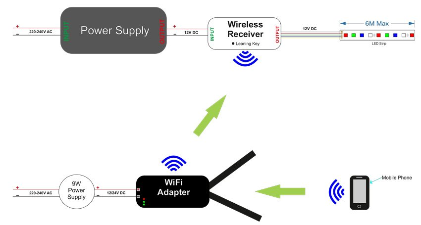 Wifi Adaptor  Receiver For Leds