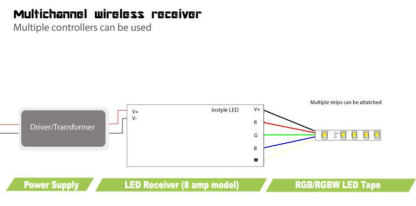 multizone receiver for led lights 8 s per channel