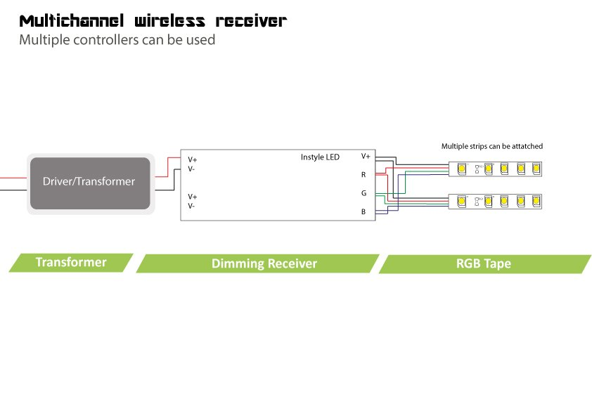 Multichannel Wireless LED Receiver