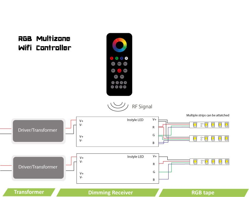 instyle rgb multizone remote control for led tape receivers. Black Bedroom Furniture Sets. Home Design Ideas