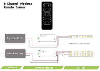 5-channel wireless remote dimmer