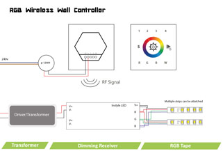RGB wireless wall controller for dimmable LED lights