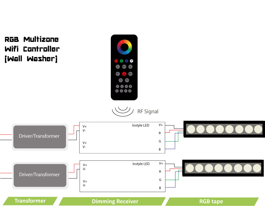 rgb led wall washer uk made high power instyle led wiring diagrams dmx control rf control