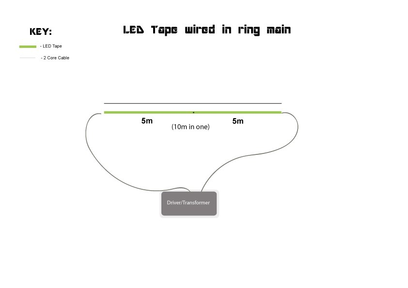 Astounding How To Install Led Tape Large Projects Wiring Digital Resources Remcakbiperorg