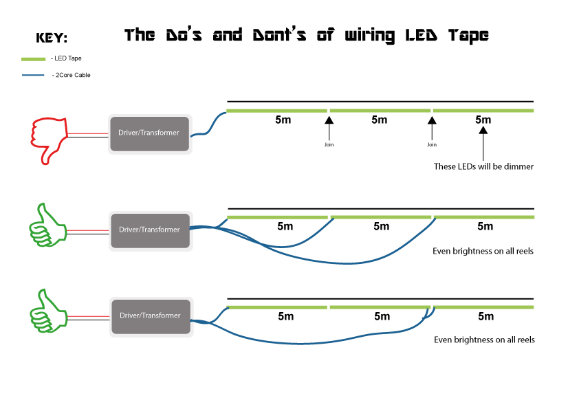 how to install led tape large projects follow these wiring guidelines and the brightness of your led strip lights will be consistent from start to finish