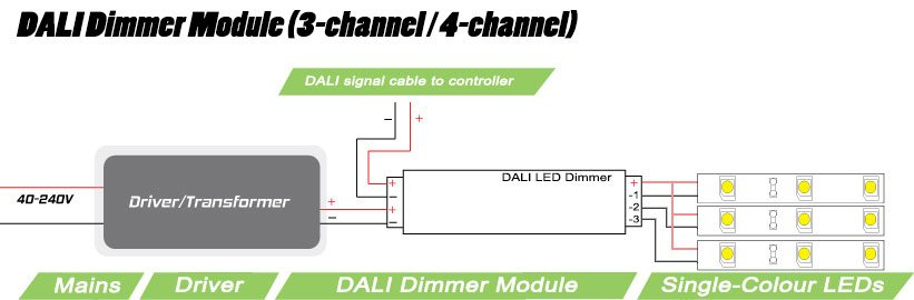 Multichannel DALI dimmer module   4 x 5 amp output