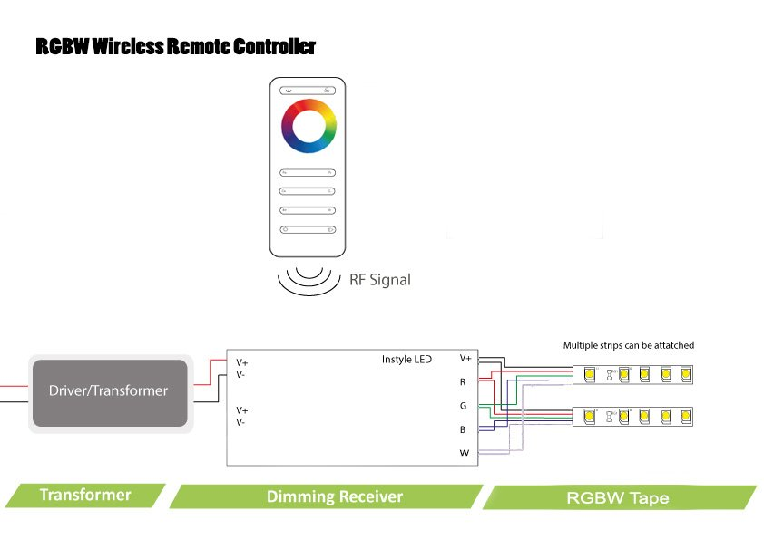 wireless rgbw controller for instyle colour changing led tape. Black Bedroom Furniture Sets. Home Design Ideas