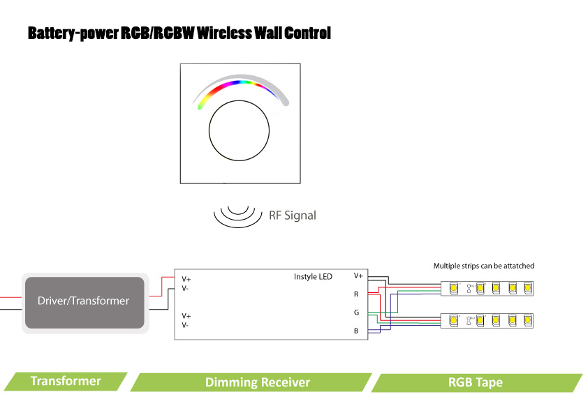 battery power rgb rgbw wireless wall controller for led