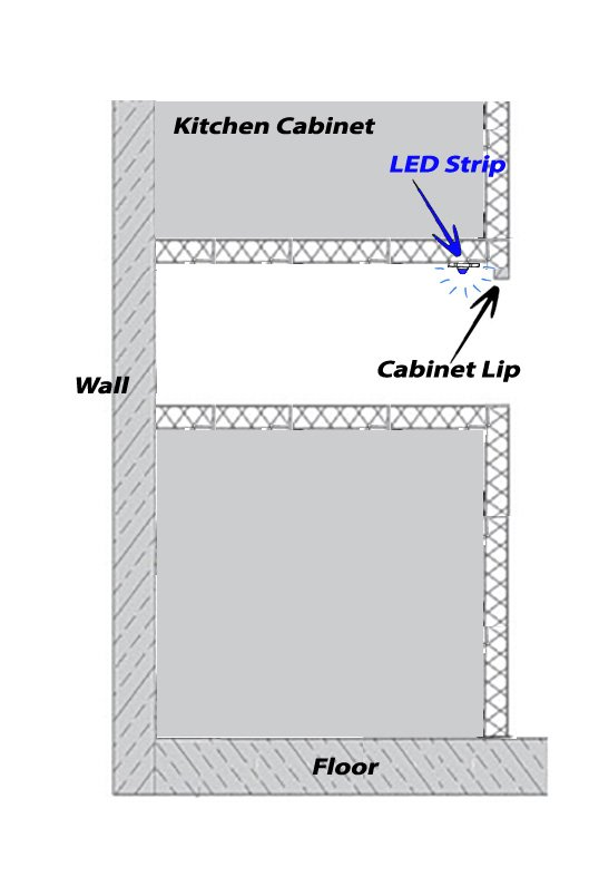 How To Position Your Led Strip Lights
