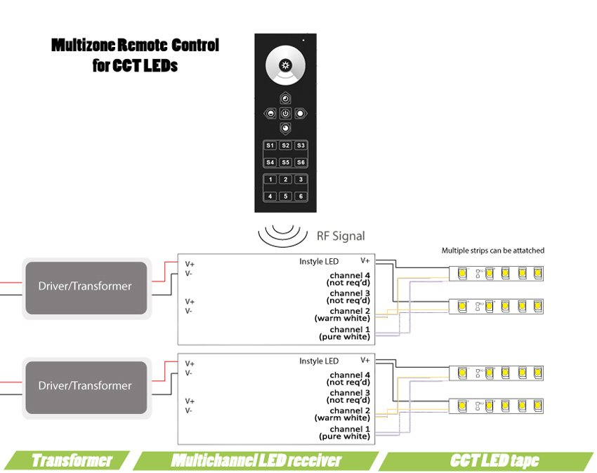 Multizone Remote Control for CCT LEDs Wiring Diagram