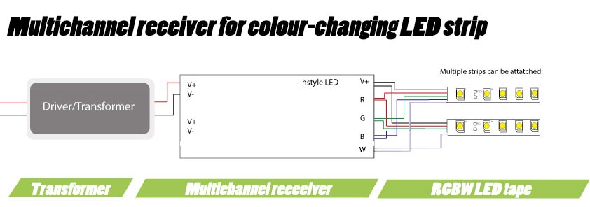 multichannel receiver for colour changing LED strip led wiring guide how to connect strip lights, dimmers & controllers 5050 Matamoros at readyjetset.co