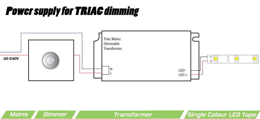 power supply for TRIAC dimming led wiring guide how to connect strip lights, dimmers & controllers Aurora Borealis Diagram at bayanpartner.co