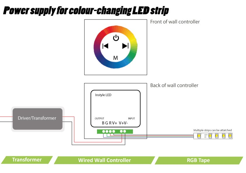Led wiring guide how to connect striplights dimmers controls fig 4 power supply for colour changing led strip wiring diagram swarovskicordoba Images
