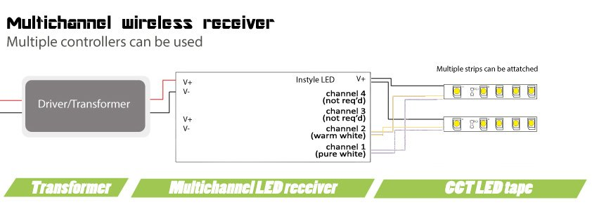 Multichannel Wireless LED Receiver for CCT LEDs