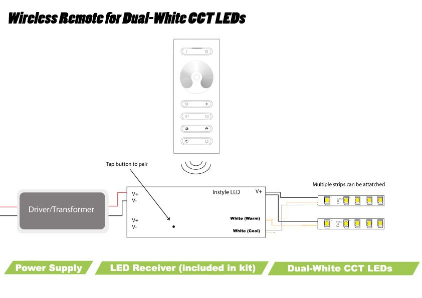 wireless dual white cct controller for instyle led tape. Black Bedroom Furniture Sets. Home Design Ideas