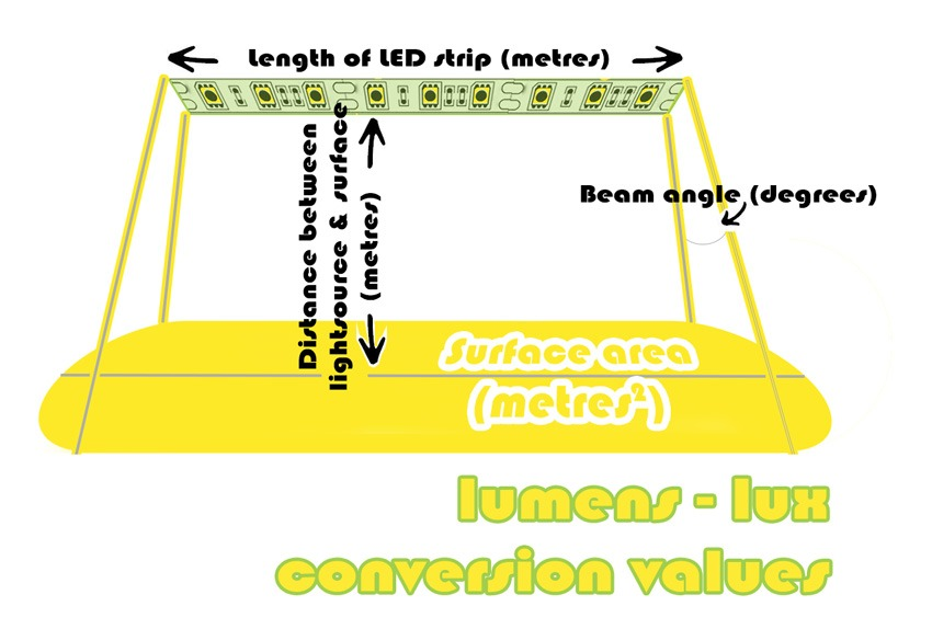 Values required to convert lumens to lux for LED strip lighting