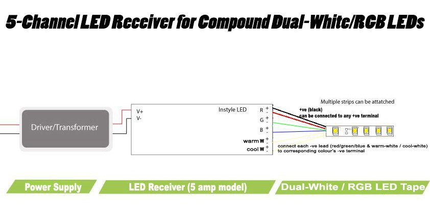 Wiring your 5-channel LED receiver for dual-white/RGB LEDs