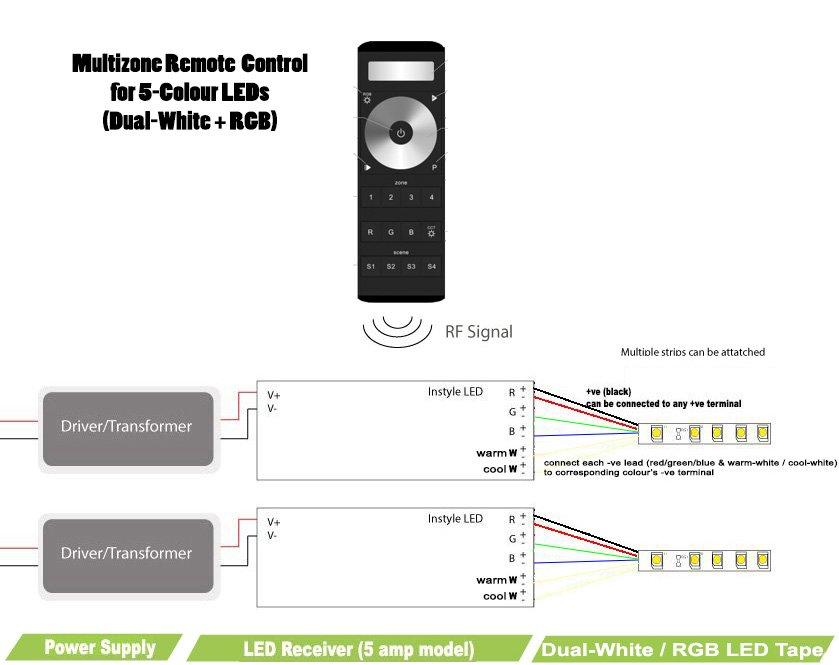 5Colour LED Multizone    Remote    Controller  DualWhite  RGB