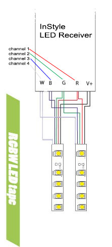 RGBW LED tape draws output from 4 channels