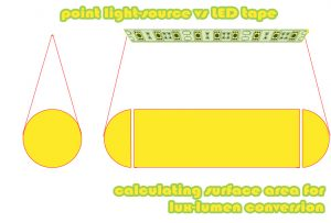 lumen-lux calculation - single-point lightsource vs LED tape
