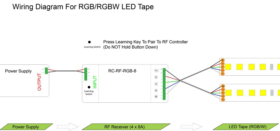 multichannel receiver for led strip lights  4 x 8 amps