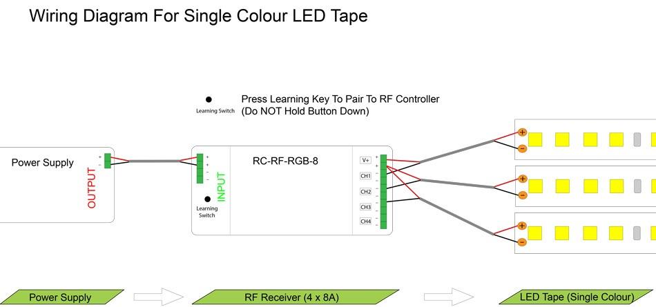 multichannel receiver for led strip lights 4 x 8 amps rh instyleled co uk