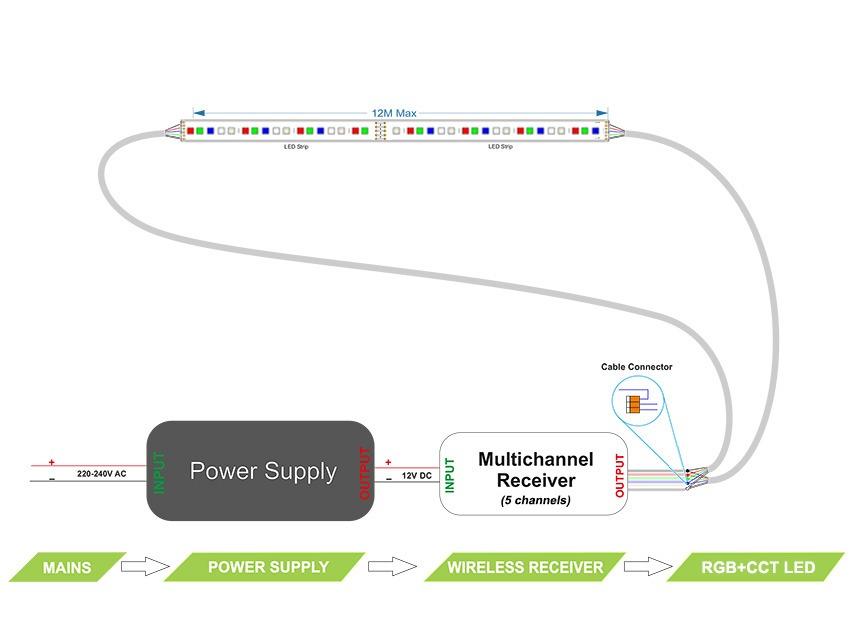 RGB+CCT LED tape – 12m loop