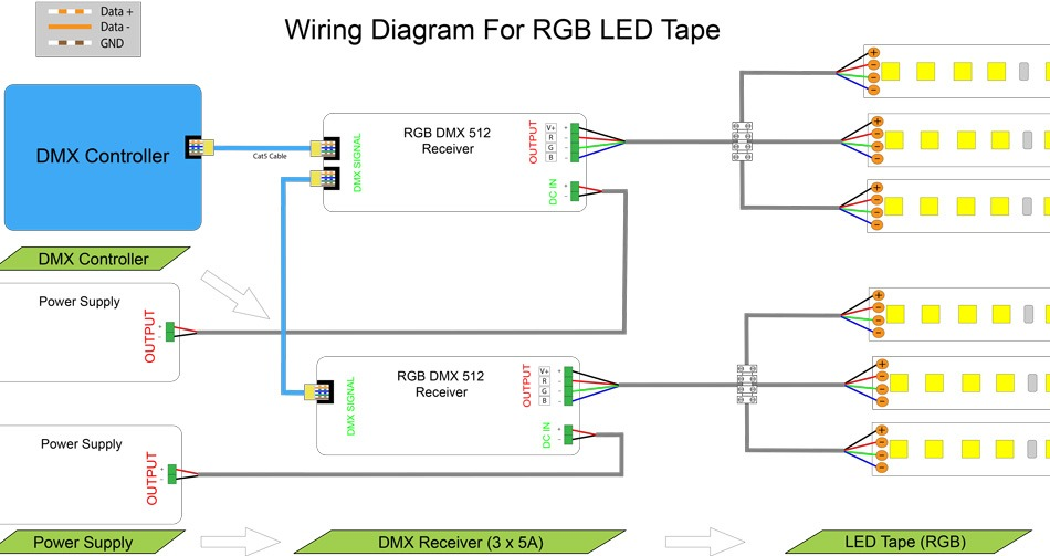 dmx lighting wiring diagram DMX Lighting Wiring