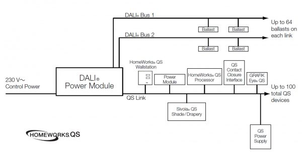 Wiring a DALI receiver with a Lutron home automation system
