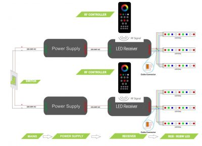 Wire multiple LED strips back to multiple power supplies / receivers and one switch - wiring diagram