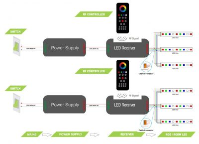 Wire multiple LED strips back to multiple power supplies / receivers & multiple independent switches - wiring diagram