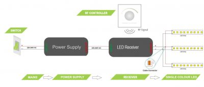 Wire multiple LED strips back to one power supply / receiver and one switch - wiring diagram
