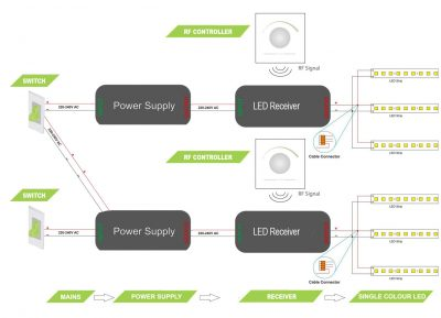 Wire multiple power supplies & receivers, controlled by one (or more) switches - wiring diagram