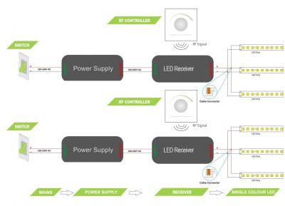 Wire multiple LED strips back to one power supply / receiver / switch - wiring diagram