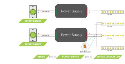 Wire multiple LED strips back to multiple power supplies and multiple dimmers - wiring diagram