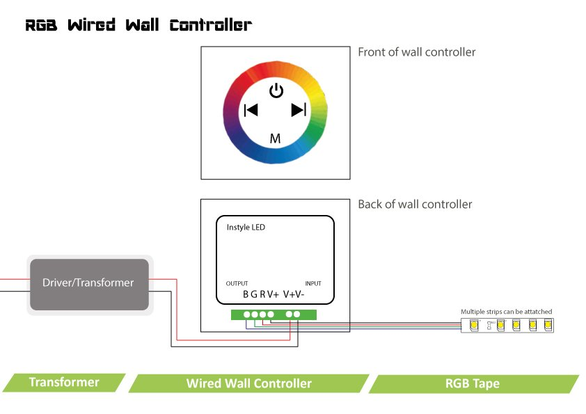 RGB wired wall controller for InStyle LED tapes | single-zone