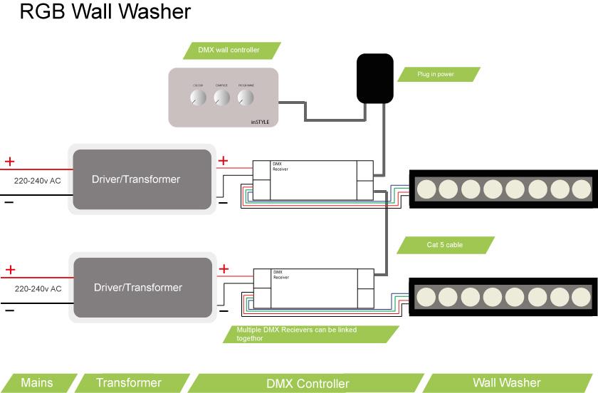 samba wiring diagrams rgb led wall washer uk made high power instyle led  rgb led wall washer uk made high power instyle led
